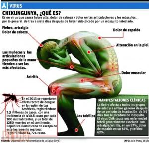 chikungunya síntomas