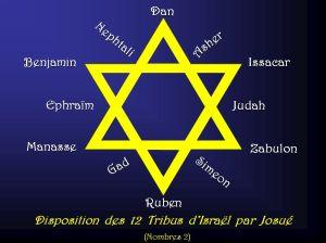 disposition12TribusIsrael[1]
