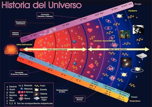 Hiistoria del Universo_tumblr