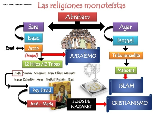 000religiones-monoteistas-1-728