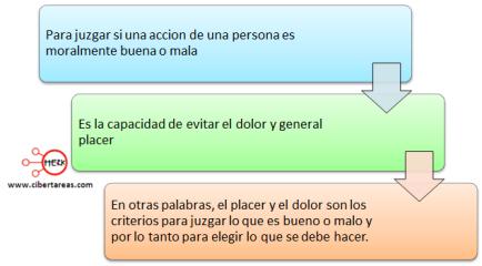 hedonismo-definicion-mapa-conceptual-etica-y-valores