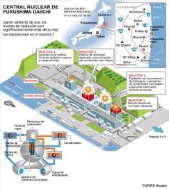Grafico-Situacion-actual-central-Fukushima-Daiichi