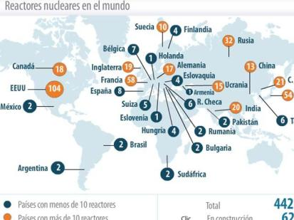 reactores nucleares