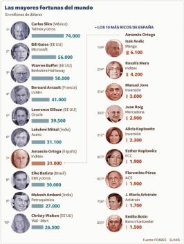RIQUEZA lista-mas-ricos-del-mundo-segun-rebista-forbe-L-EAHDWC